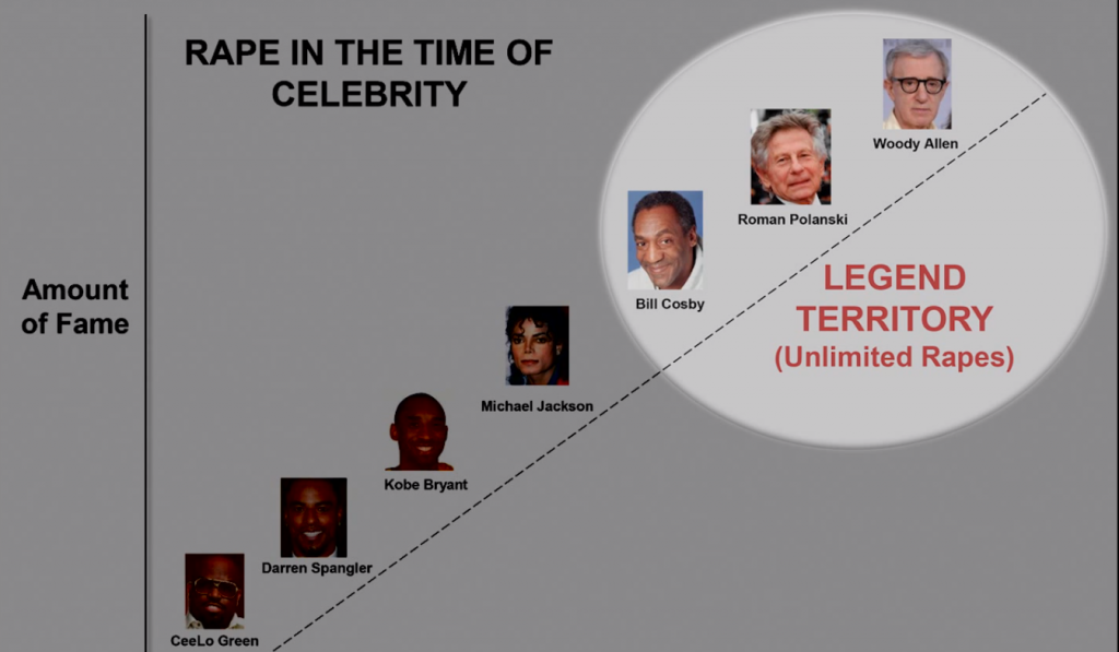 Rape In The Time Of Celebrity